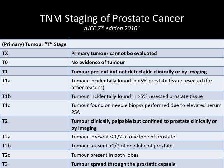 A prosztatitis kezelése 25 év alatt mi a honi prosztatitis