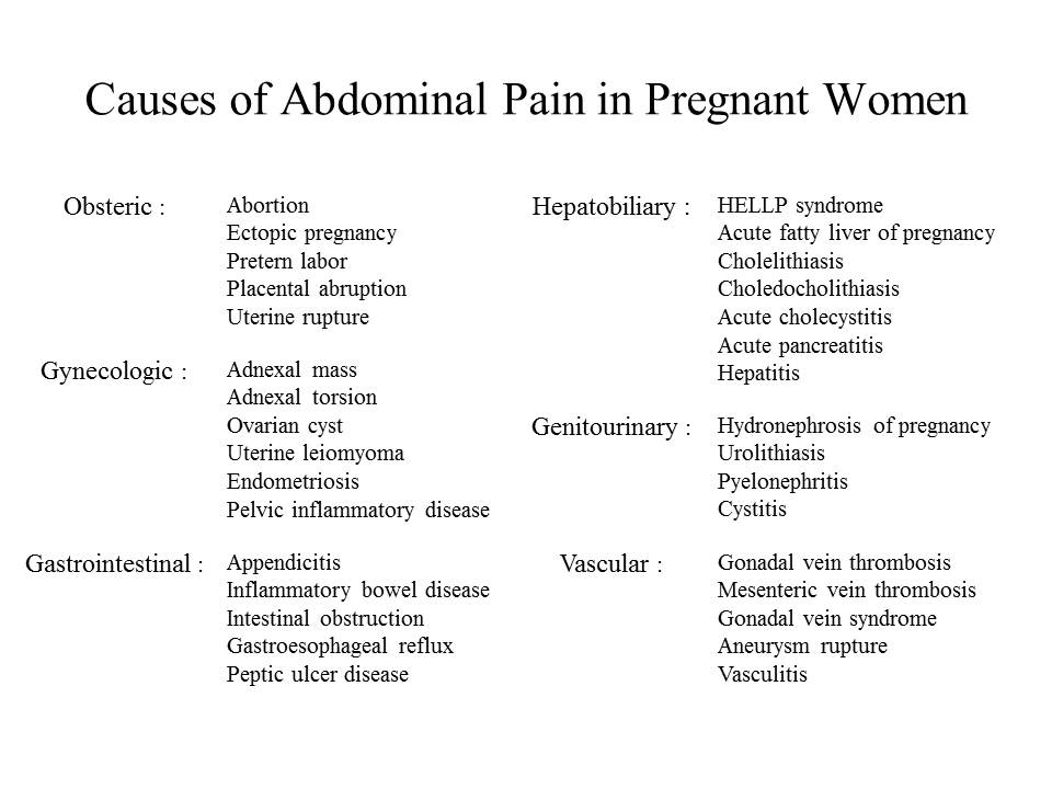 Ovarian cyst or appendicitis