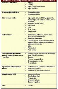 Presión de apertura de hipertensión intracraneal benigna en seudotumor